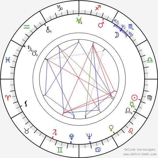 Ikio Sawamura birth chart, Ikio Sawamura astro natal horoscope, astrology