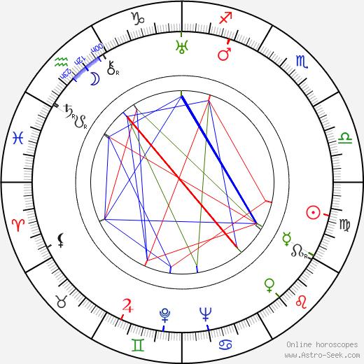 Ilona Kubásková tema natale, oroscopo, Ilona Kubásková oroscopi gratuiti, astrologia