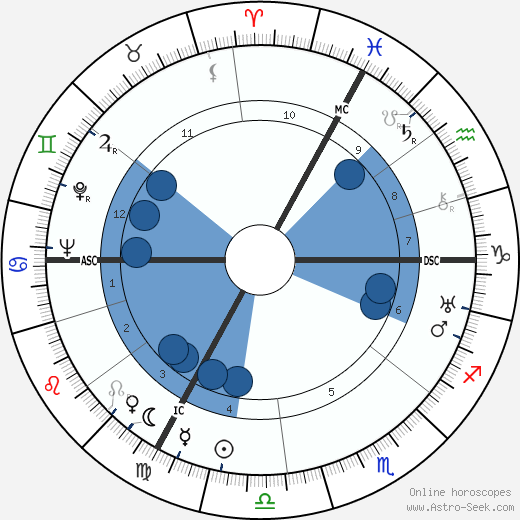 Jean Assollant wikipedia, horoscope, astrology, instagram
