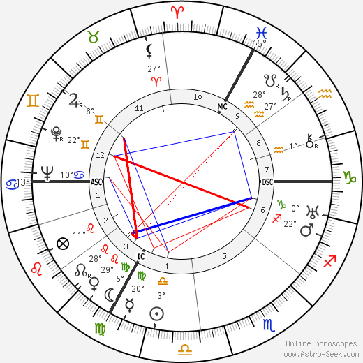 Jean Assollant birth chart, biography, wikipedia 2018, 2019