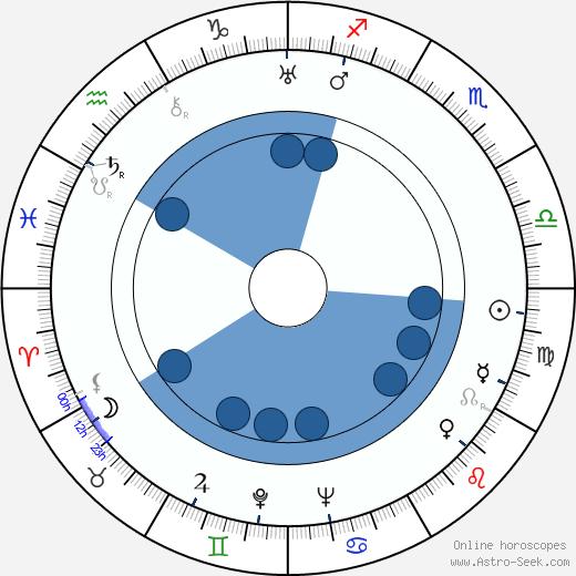 Jiřina Šejbalová wikipedia, horoscope, astrology, instagram