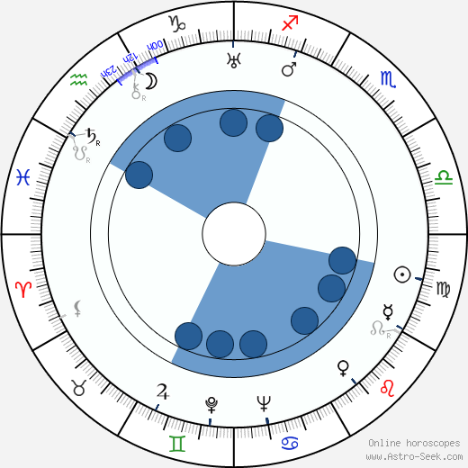 Joseph E. Levine wikipedia, horoscope, astrology, instagram