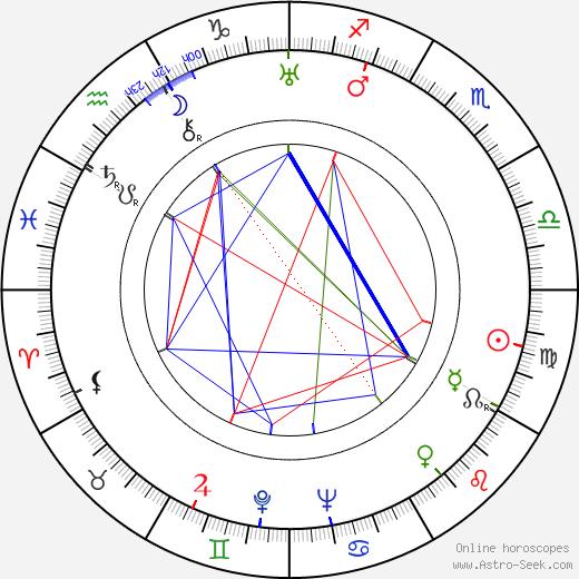 Joseph E. Levine birth chart, Joseph E. Levine astro natal horoscope, astrology