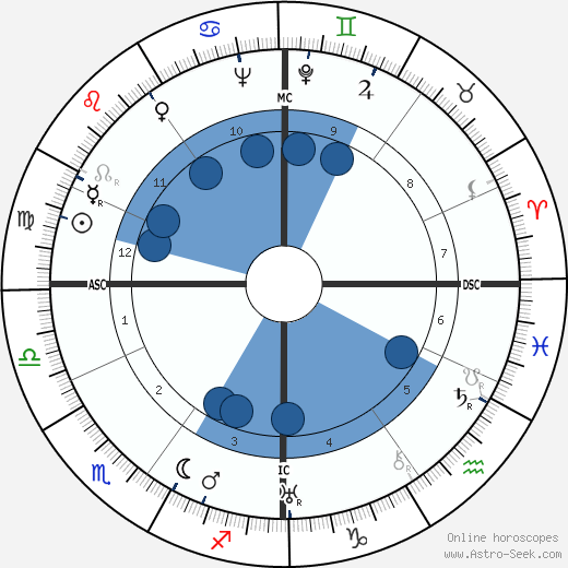 Maurice Challe wikipedia, horoscope, astrology, instagram