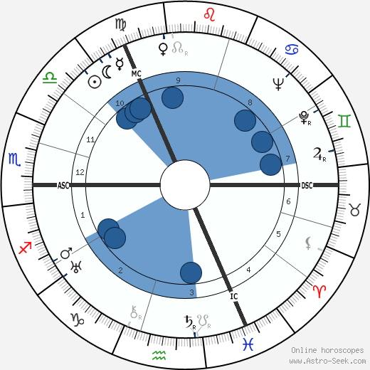 Max Schmeling wikipedia, horoscope, astrology, instagram