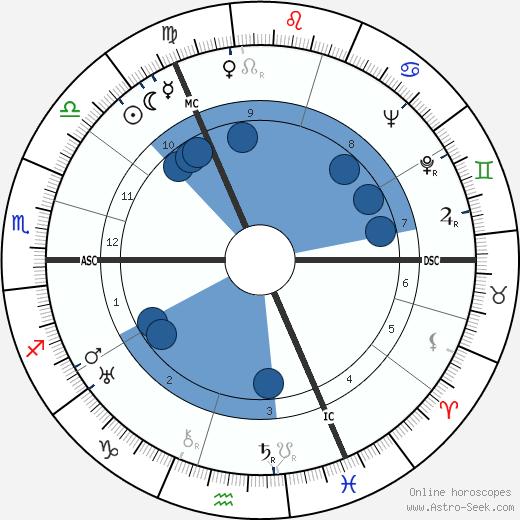Max Schmeling wikipedia, horoscope, astrology, instagram