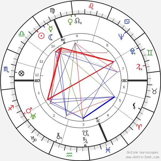 Макс Шмелинг Max Schmeling день рождения гороскоп, Max Schmeling Натальная карта онлайн