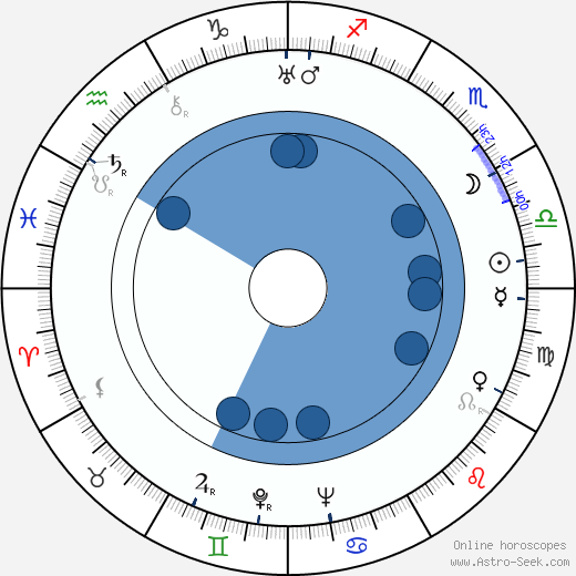 Michael Powell wikipedia, horoscope, astrology, instagram