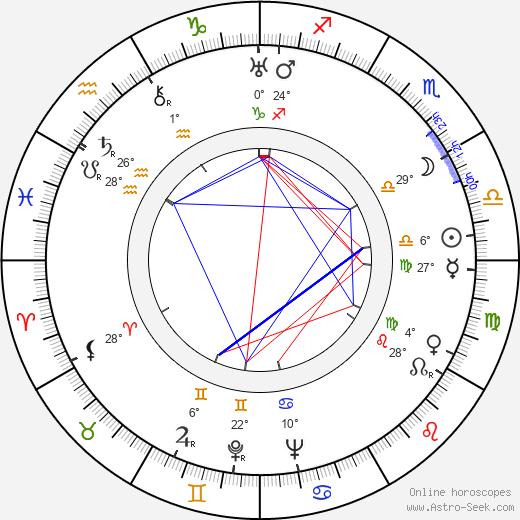 Michael Powell birth chart, biography, wikipedia 2019, 2020