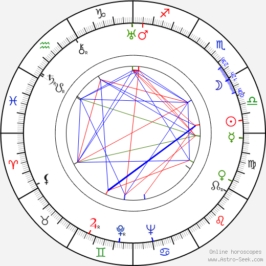 Michael Powell astro natal birth chart, Michael Powell horoscope, astrology