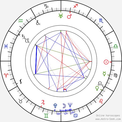 Muriel Box tema natale, oroscopo, Muriel Box oroscopi gratuiti, astrologia