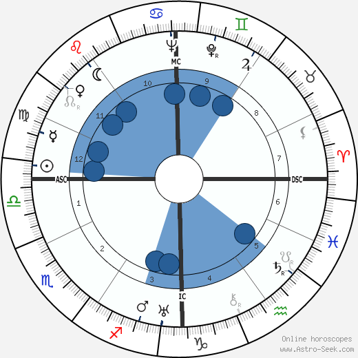 Red Smith wikipedia, horoscope, astrology, instagram