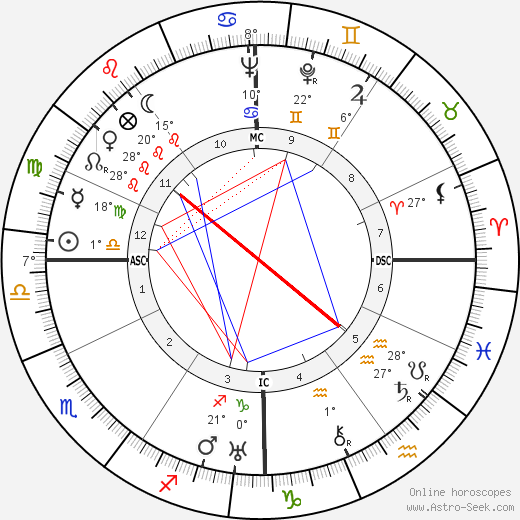 Red Smith birth chart, biography, wikipedia 2019, 2020