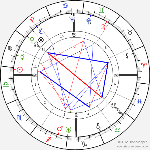 Red Smith astro natal birth chart, Red Smith horoscope, astrology