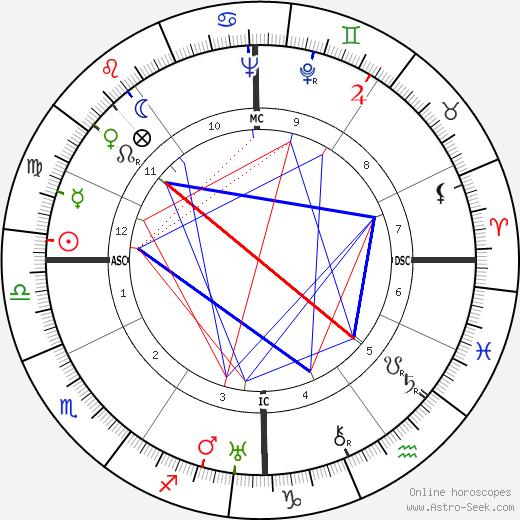 Red Smith tema natale, oroscopo, Red Smith oroscopi gratuiti, astrologia