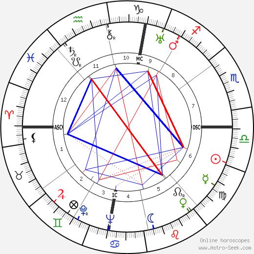Северо Очоа Severo Ochoa день рождения гороскоп, Severo Ochoa Натальная карта онлайн