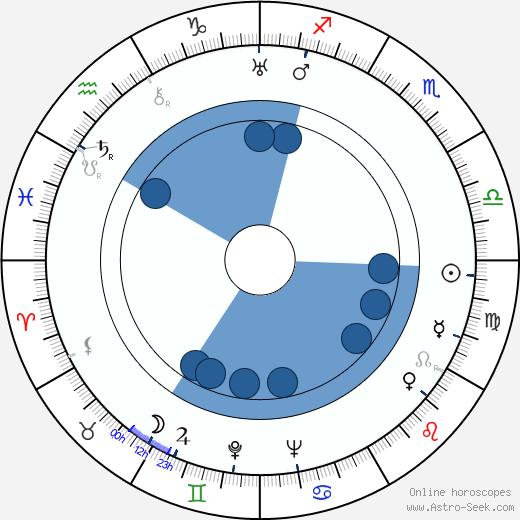 Soňa Neumannová wikipedia, horoscope, astrology, instagram