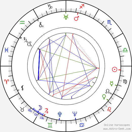 Soňa Neumannová tema natale, oroscopo, Soňa Neumannová oroscopi gratuiti, astrologia
