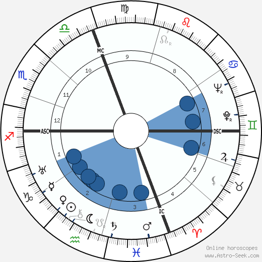 Alessandro Cicognini horoscope, astrology, sign, zodiac, date of birth, instagram