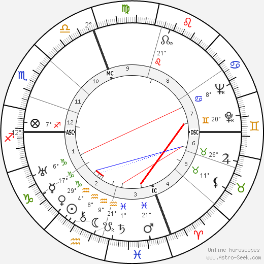 Alessandro Cicognini birth chart, biography, wikipedia 2018, 2019