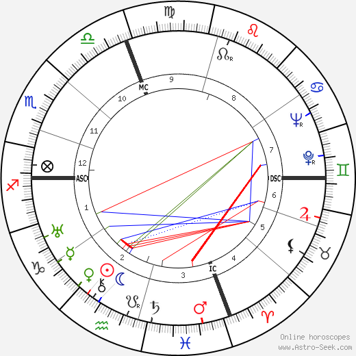 Alessandro Cicognini astro natal birth chart, Alessandro Cicognini horoscope, astrology