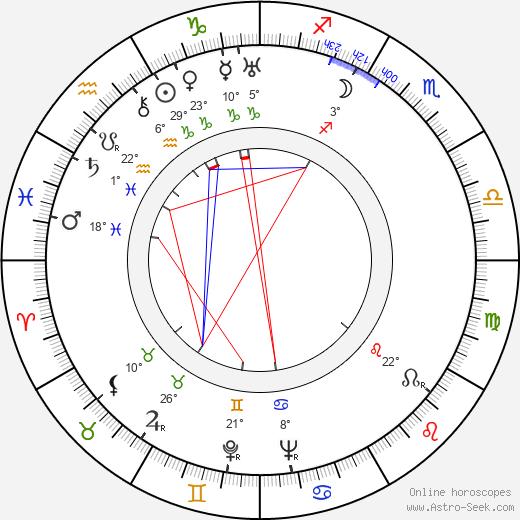 Aristotle Onassis birth chart, biography, wikipedia 2019, 2020