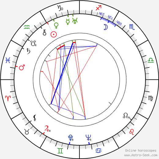 Aristotle Onassis astro natal birth chart, Aristotle Onassis horoscope, astrology