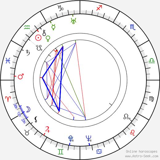 Benjamin Frankel astro natal birth chart, Benjamin Frankel horoscope, astrology