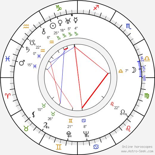 Diana Wynyard birth chart, biography, wikipedia 2019, 2020
