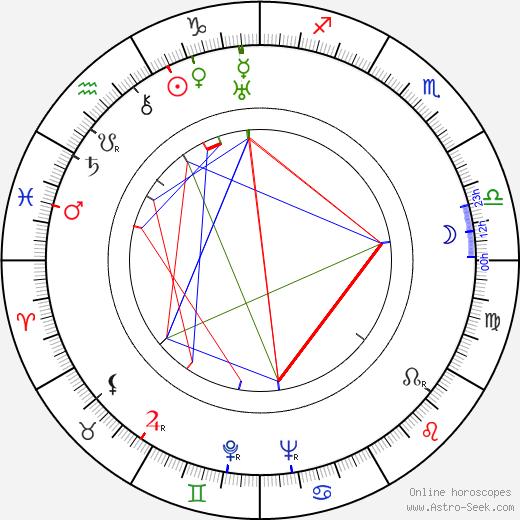 Diana Wynyard astro natal birth chart, Diana Wynyard horoscope, astrology