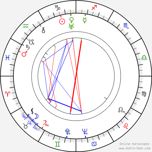 Eero Antikainen birth chart, Eero Antikainen astro natal horoscope, astrology