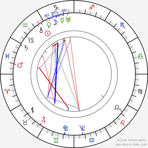 Elena Hollá-Holéczyová astro natal birth chart, Elena Hollá-Holéczyová horoscope, astrology