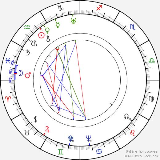 Frank Launder tema natale, oroscopo, Frank Launder oroscopi gratuiti, astrologia