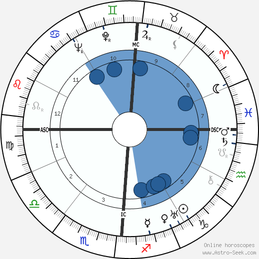 Fulvio Bernardini horoscope, astrology, sign, zodiac, date of birth, instagram