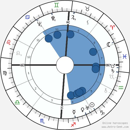 Fulvio Bernardini wikipedia, horoscope, astrology, instagram