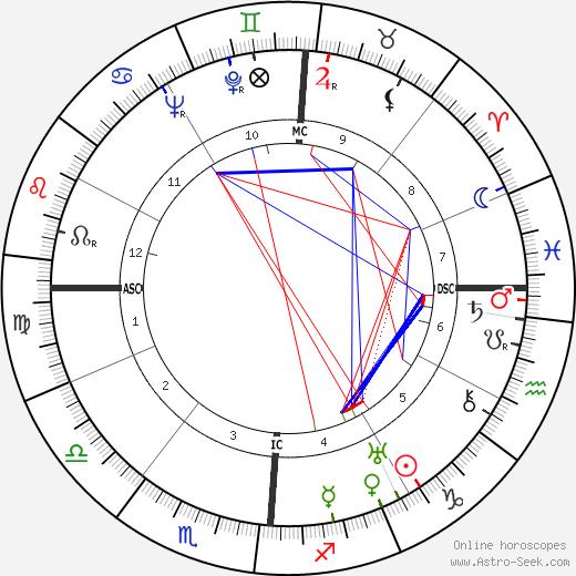 Фульвио Бернардини Fulvio Bernardini день рождения гороскоп, Fulvio Bernardini Натальная карта онлайн