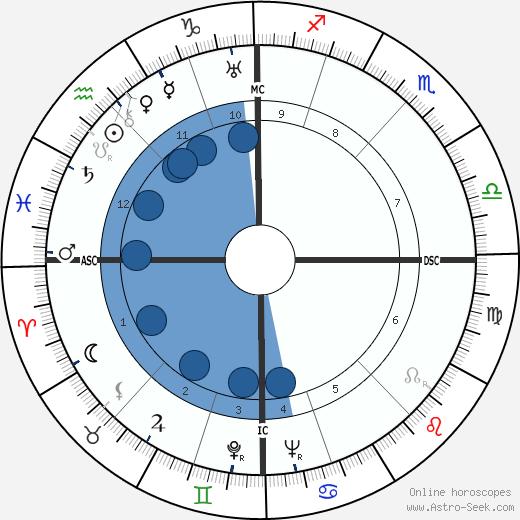 Jan Kefer wikipedia, horoscope, astrology, instagram