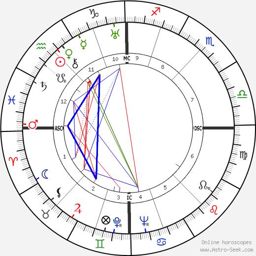 Ян Кефер Jan Kefer день рождения гороскоп, Jan Kefer Натальная карта онлайн
