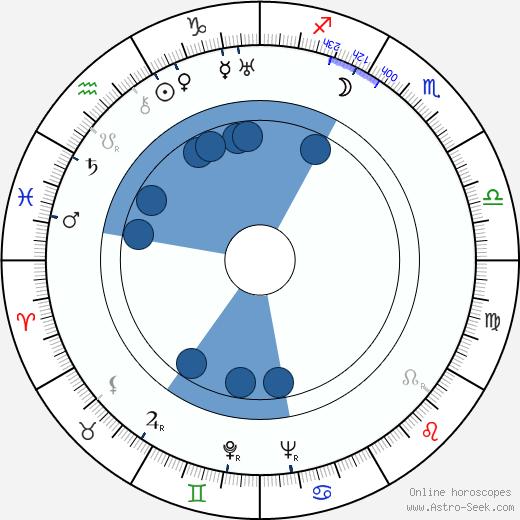 Jorma Nortimo wikipedia, horoscope, astrology, instagram