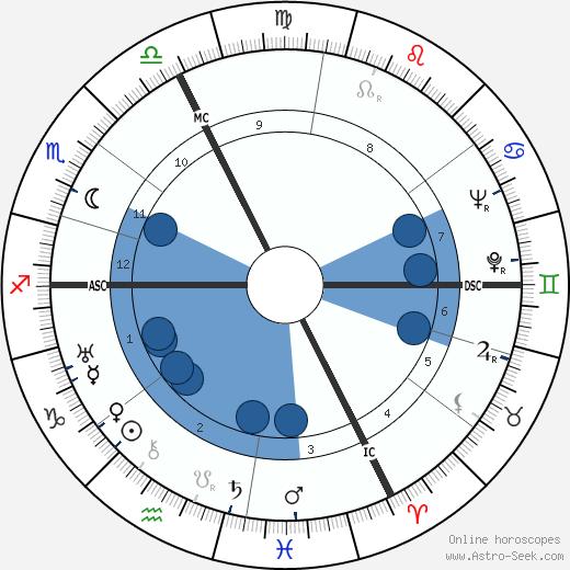 Lanny Ross wikipedia, horoscope, astrology, instagram