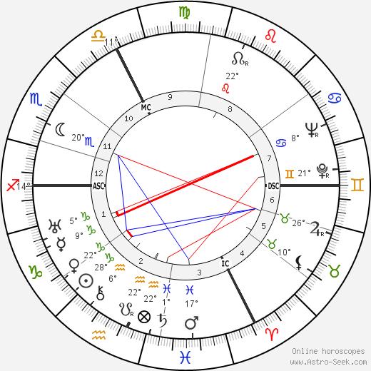 Lanny Ross birth chart, biography, wikipedia 2018, 2019