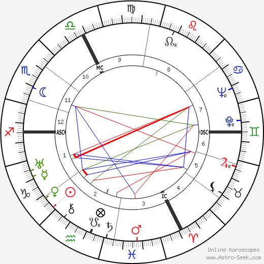 Lanny Ross astro natal birth chart, Lanny Ross horoscope, astrology