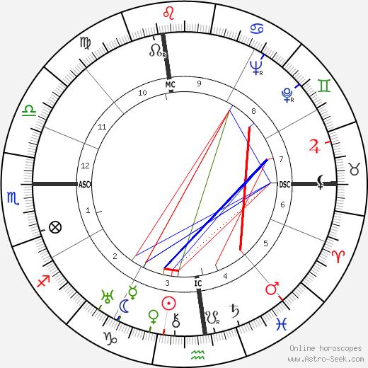Lester Horton день рождения гороскоп, Lester Horton Натальная карта онлайн