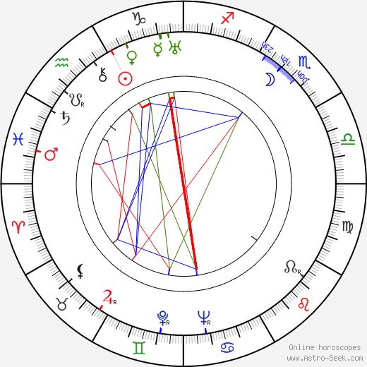 Lilian Harvey день рождения гороскоп, Lilian Harvey Натальная карта онлайн
