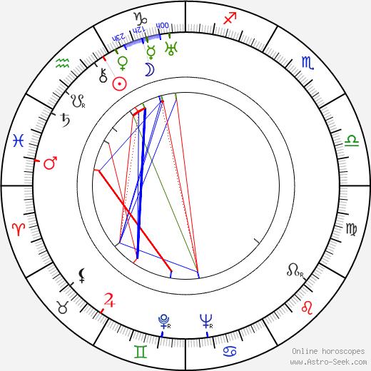 Marie Pavlíková astro natal birth chart, Marie Pavlíková horoscope, astrology