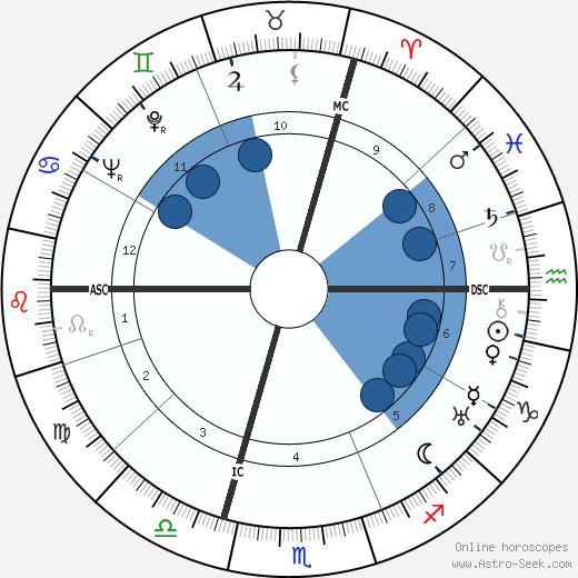 Maurice Holzer wikipedia, horoscope, astrology, instagram