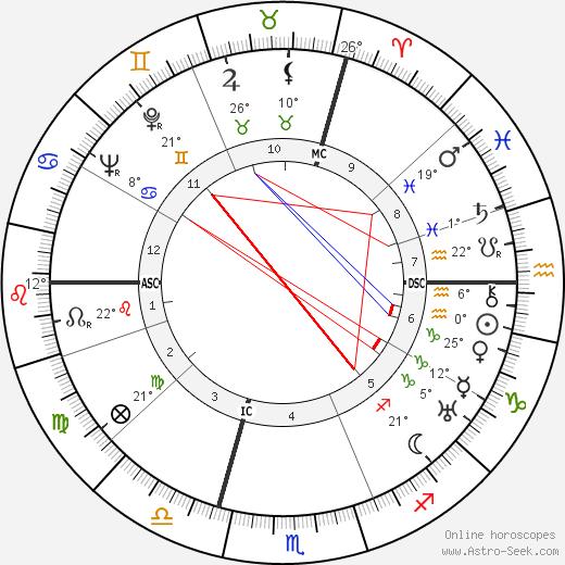 Maurice Holzer birth chart, biography, wikipedia 2020, 2021