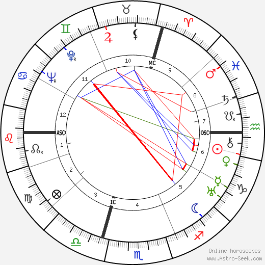 Maurice Holzer birth chart, Maurice Holzer astro natal horoscope, astrology
