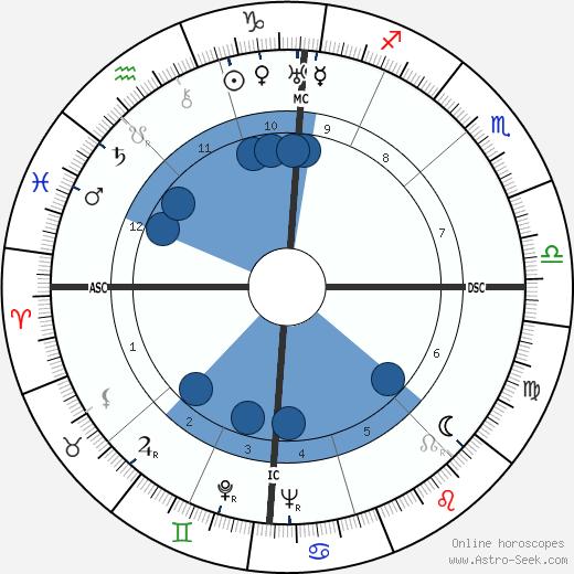 Maxime Jacob wikipedia, horoscope, astrology, instagram