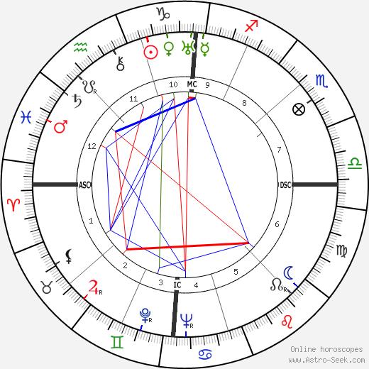 Maxime Jacob день рождения гороскоп, Maxime Jacob Натальная карта онлайн